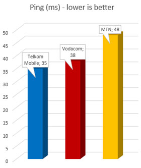 Telkom Mobile wins in ping times: the average ping time in milliseconds from all of this week's tests