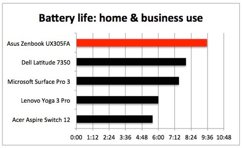Battery-life---home-&-business-use