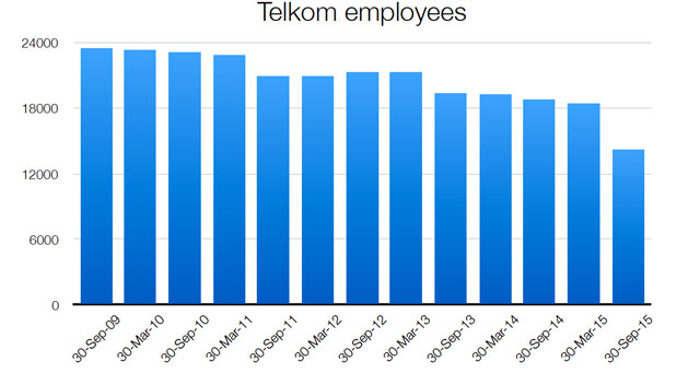 Source: Graph compiled from data published by Telkom