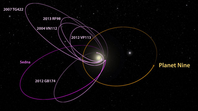 The six most distant known objects in the solar system with orbits exclusively beyond Neptune (magenta) all mysteriously line up in a single direction. Also, when viewed in three dimensions, they all tilt nearly identically away from the plane of the solar system. Batygin and Brown show that a planet with 10 times the mass of the Earth in a distant eccentric orbit anti-aligned with the other six objects (orange) is required to maintain this configuration. The diagram was created using WorldWide Telescope. Caltech/R Hurt (IPAC)