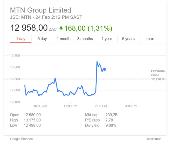 MTN's share price in intraday trading on Wednesday - image c/o Google Finance