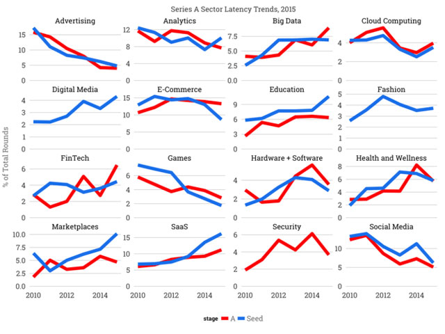 Marketplaces are among the hottest startup sectors of 2016 according to many leading technology investors. Tomasz Tunguz