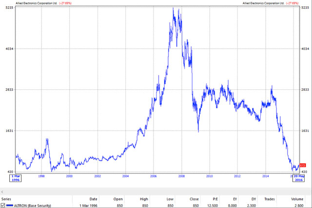 Altron's share price over the past 20 years
