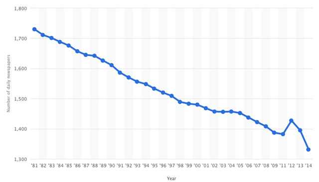 newspapers-graph-two-640