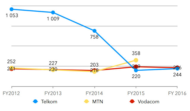 Investment per subscriber in rand. Source: Research ICT Africa
