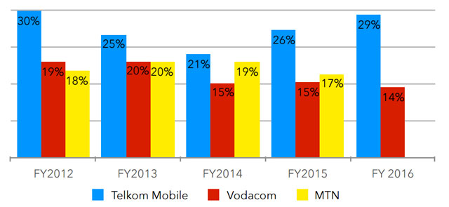 Post-paid percentage of total subscribers. Source: Research ICT Africa