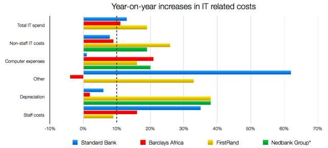 How much SA's big banks spend on IT - TechCentral