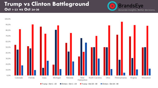 Social sentiment expressed towards Trump and Clinton in battleground states. Source: BrandsEye