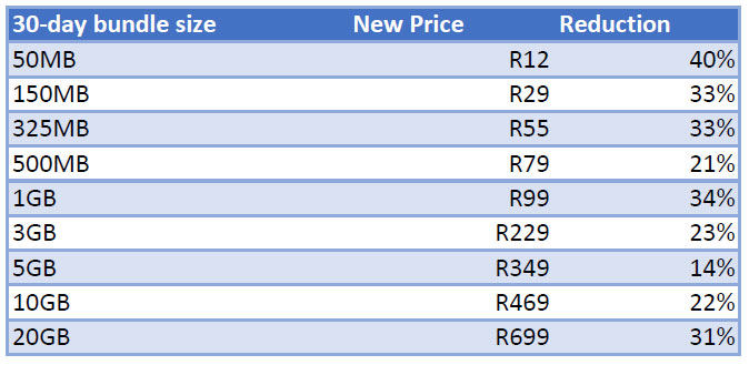 Vodacom Unveils New Lower Data Prices Techcentral