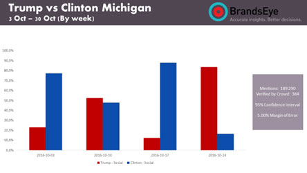 Social sentiment in Michigan expressed towards Trump and Clinton. Source: BrandsEye